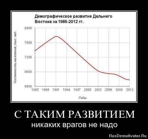 Экономика России с начала года рухнула на 3,6%, - Минэкономразвития РФ - Цензор.НЕТ 6514